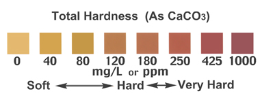 Total Water Hardness test scale