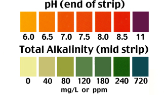 Total Alkalinity and ph test scales