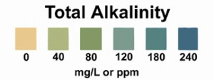 Total Alkalinity of Water